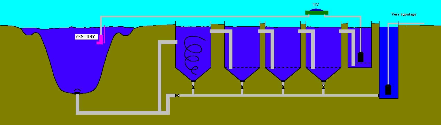 Pourquoi choisir un filtre par gravité (filtration gravitaire)?